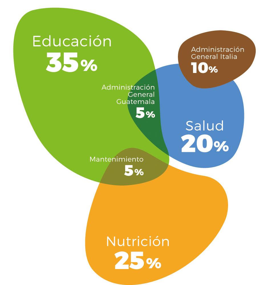 Porcentajes donacion manos amigas